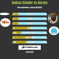 Andras Schafer vs Gerson h2h player stats