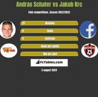Andras Schafer vs Jakub Krc h2h player stats