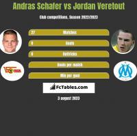 Andras Schafer vs Jordan Veretout h2h player stats