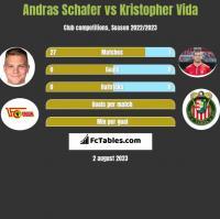 Andras Schafer vs Kristopher Vida h2h player stats