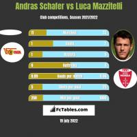 Andras Schafer vs Luca Mazzitelli h2h player stats