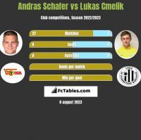 Andras Schafer vs Lukas Cmelik h2h player stats
