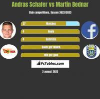 Andras Schafer vs Martin Bednar h2h player stats