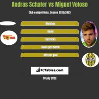 Andras Schafer vs Miguel Veloso h2h player stats