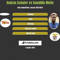 Andras Schafer vs Souahilo Meite h2h player stats