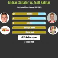 Andras Schafer vs Zsolt Kalmar h2h player stats