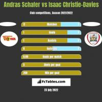 Andras Schafer vs Isaac Christie-Davies h2h player stats