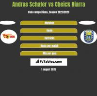 Andras Schafer vs Cheick Diarra h2h player stats