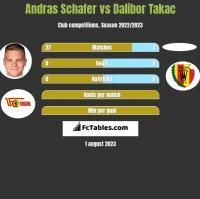 Andras Schafer vs Dalibor Takac h2h player stats