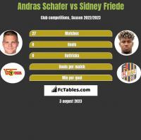 Andras Schafer vs Sidney Friede h2h player stats