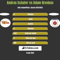Andras Schafer vs Adam Brenkus h2h player stats