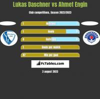 Lukas Daschner vs Ahmet Engin h2h player stats
