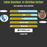 Lukas Daschner vs Christian Gartner h2h player stats