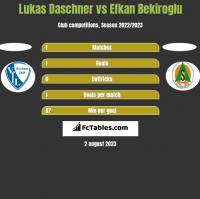 Lukas Daschner vs Efkan Bekiroglu h2h player stats