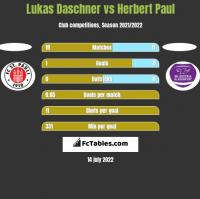 Lukas Daschner vs Herbert Paul h2h player stats