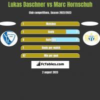 Lukas Daschner vs Marc Hornschuh h2h player stats