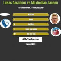 Lukas Daschner vs Maximilian Jansen h2h player stats