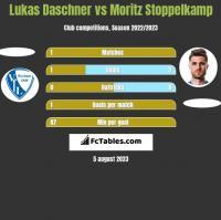 Lukas Daschner vs Moritz Stoppelkamp h2h player stats