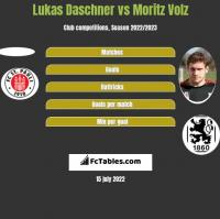 Lukas Daschner vs Moritz Volz h2h player stats