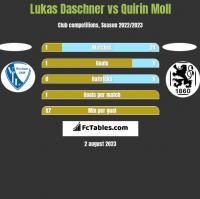 Lukas Daschner vs Quirin Moll h2h player stats