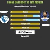 Lukas Daschner vs Tim Albutat h2h player stats