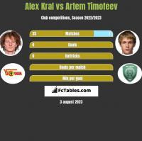 Alex Kral vs Artem Timofeev h2h player stats