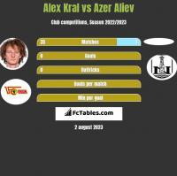 Alex Kral vs Azer Aliev h2h player stats