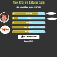 Alex Kral vs Catalin Carp h2h player stats