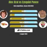 Alex Kral vs Ezequiel Ponce h2h player stats