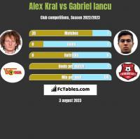 Alex Kral vs Gabriel Iancu h2h player stats