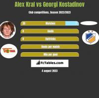 Alex Kral vs Georgi Kostadinov h2h player stats