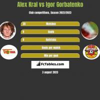 Alex Kral vs Igor Gorbatenko h2h player stats
