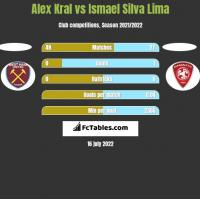 Alex Kral vs Ismael Silva Lima h2h player stats