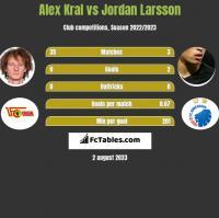 Alex Kral vs Jordan Larsson h2h player stats