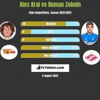 Alex Kral vs Roman Zobnin h2h player stats