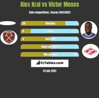 Alex Kral vs Victor Moses h2h player stats