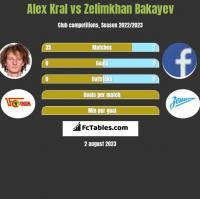 Alex Kral vs Zelimkhan Bakayev h2h player stats