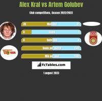 Alex Kral vs Artem Golubev h2h player stats