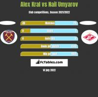 Alex Kral vs Nail Umyarov h2h player stats