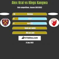 Alex Kral vs Kings Kangwa h2h player stats