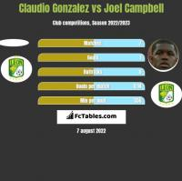Claudio Gonzalez vs Joel Campbell h2h player stats