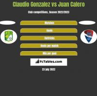 Claudio Gonzalez vs Juan Calero h2h player stats