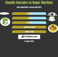 Claudio Gonzalez vs Roger Martinez h2h player stats