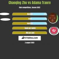 Chaoqing Zhu vs Adama Traore h2h player stats