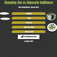 Chaoqing Zhu vs Giancarlo Gallifuoco h2h player stats