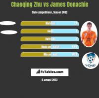 Chaoqing Zhu vs James Donachie h2h player stats