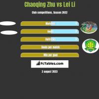 Chaoqing Zhu vs Lei Li h2h player stats