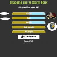 Chaoqing Zhu vs Storm Roux h2h player stats