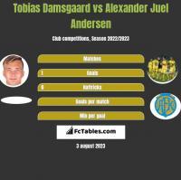 Tobias Damsgaard vs Alexander Juel Andersen h2h player stats