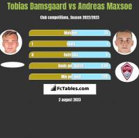 Tobias Damsgaard vs Andreas Maxsoe h2h player stats